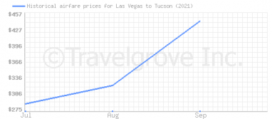 Price overview for flights from Las Vegas to Tucson