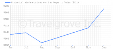 Price overview for flights from Las Vegas to Tulsa