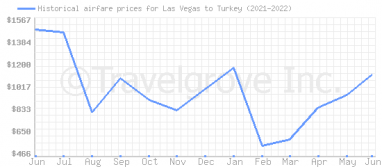 Price overview for flights from Las Vegas to Turkey