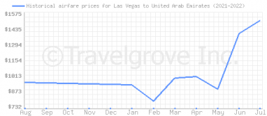 Price overview for flights from Las Vegas to United Arab Emirates