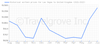 Price overview for flights from Las Vegas to United Kingdom