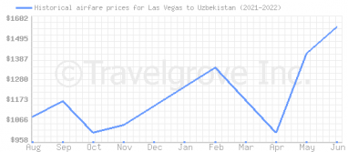 Price overview for flights from Las Vegas to Uzbekistan