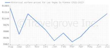Price overview for flights from Las Vegas to Vienna
