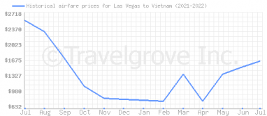 Price overview for flights from Las Vegas to Vietnam