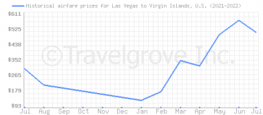 Price overview for flights from Las Vegas to Virgin Islands, U.S.