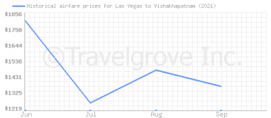 Price overview for flights from Las Vegas to Vishakhapatnam