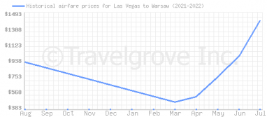 Price overview for flights from Las Vegas to Warsaw