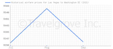 Price overview for flights from Las Vegas to Washington DC