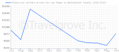 Price overview for flights from Las Vegas to Westchester County