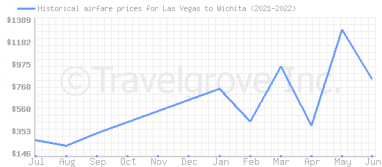 Price overview for flights from Las Vegas to Wichita