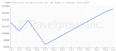 Price overview for flights from Las Vegas to Yerevan