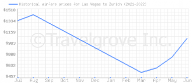 Price overview for flights from Las Vegas to Zurich