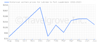 Price overview for flights from Latrobe to Fort Lauderdale