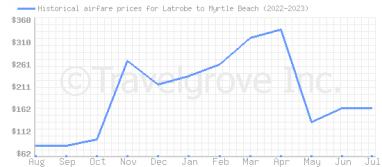 Cheap Flights From Latrobe Pa To Myrtle Beach Sc