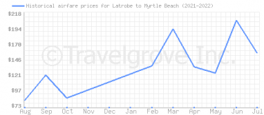 Price overview for flights from Latrobe to Myrtle Beach