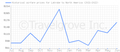 Price overview for flights from Latrobe to North America