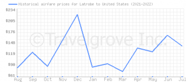 Price overview for flights from Latrobe to United States
