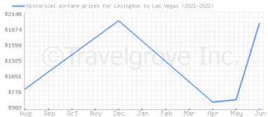 Price overview for flights from Lexington to Las Vegas
