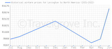 Price overview for flights from Lexington to North America