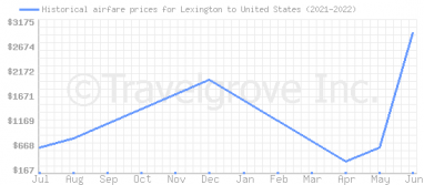 Price overview for flights from Lexington to United States