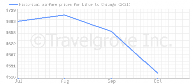Price overview for flights from Lihue to Chicago