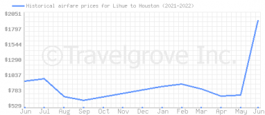 Price overview for flights from Lihue to Houston