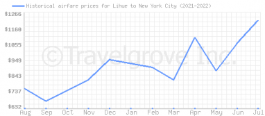 Price overview for flights from Lihue to New York City