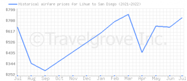 Price overview for flights from Lihue to San Diego