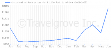 Price overview for flights from Little Rock to Africa