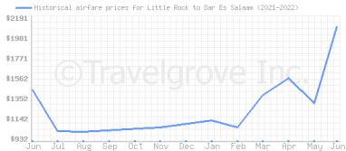 Price overview for flights from Little Rock to Dar Es Salaam
