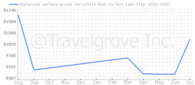 Price overview for flights from Little Rock to Salt Lake City