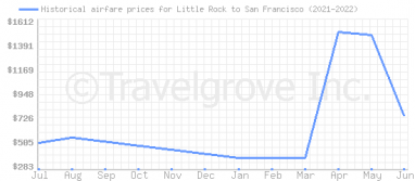 Price overview for flights from Little Rock to San Francisco
