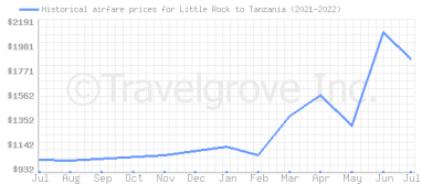 Price overview for flights from Little Rock to Tanzania