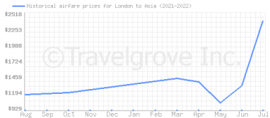Price overview for flights from London to Asia