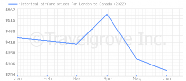 Price overview for flights from London to Canada