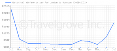 Price overview for flights from London to Houston
