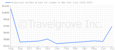 Price overview for flights from London to New York City