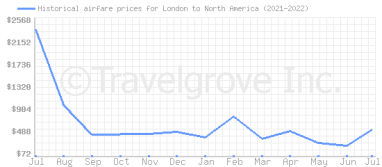 Price overview for flights from London to North America