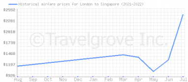 Price overview for flights from London to Singapore