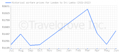 Price overview for flights from London to Sri Lanka