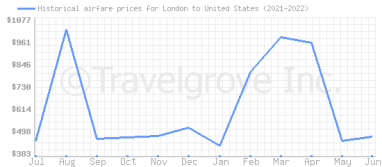 Price overview for flights from London to United States