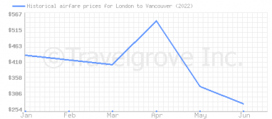Price overview for flights from London to Vancouver