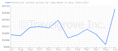 Price overview for flights from Long Beach to Asia