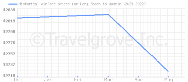 Price overview for flights from Long Beach to Austin