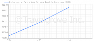 Price overview for flights from Long Beach to Barcelona