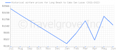 Price overview for flights from Long Beach to Cabo San Lucas