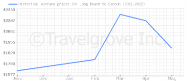 Price overview for flights from Long Beach to Cancun