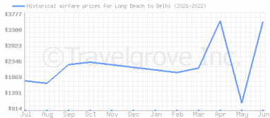 Price overview for flights from Long Beach to Delhi