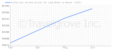Price overview for flights from Long Beach to Denver