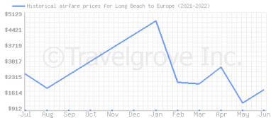 Price overview for flights from Long Beach to Europe